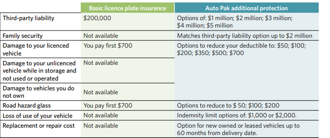 SGI 汽车附加险都有什么? 真的需要买吗?